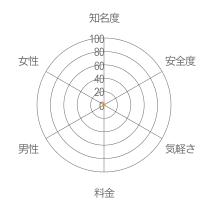 bearsレーダーチャート