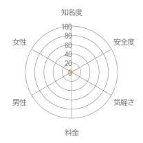 ON TIMEレーダーチャート