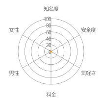 シナモンレーダーチャート