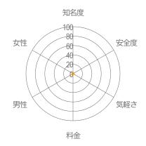ラブトークレーダーチャート