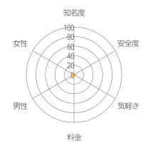 なうコミュレーダーチャート