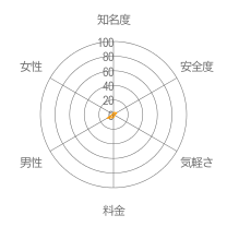 ハピオンレーダーチャート