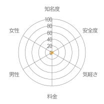 チャットdeトークレーダーチャート