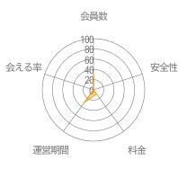 PlusLifeレーダーチャート