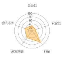 9monstersレーダーチャート