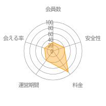 星の王子様メッセージレーダーチャート