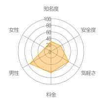 Linear掲示板レーダーチャート