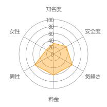 ちょこトークレーダーチャート