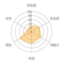 ともだちトークレーダーチャート