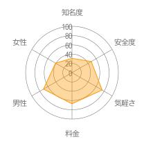 ペコりんくレーダーチャート
