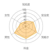 イマトーークレーダーチャート