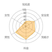 CollaboTalkレーダーチャート