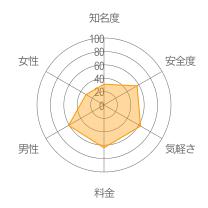 GalTalk(ギャルトーク)レーダーチャート
