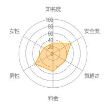 タベニークレーダーチャート
