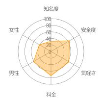 WishTalkレーダーチャート