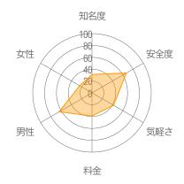 coopleレーダーチャート