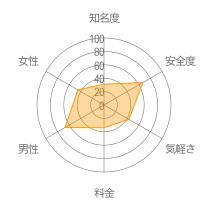 CROSS ME(クロスミー)レーダーチャート