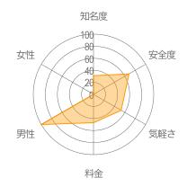 Lavendrレーダーチャート