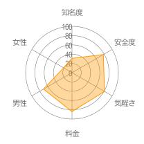 マジカルメールレーダーチャート