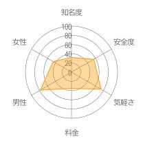 ヒマカツレーダーチャート