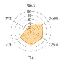 ハーフエリアレーダーチャート