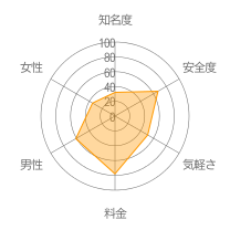 Hi VOGレーダーチャート