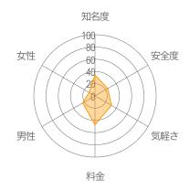 かまちょBBSレーダーチャート