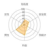 ひまなうレーダーチャート