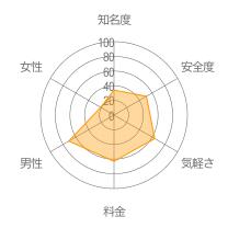 クーチャットレーダーチャート