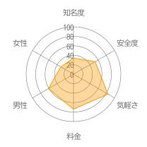 BaQuN(バキューン)レーダーチャート