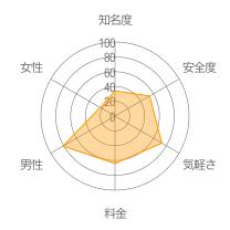 恋ガチャレーダーチャート