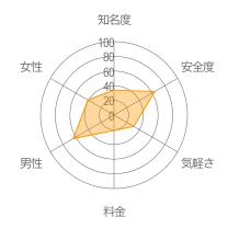 TSUBAKIレーダーチャート