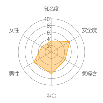 ヒトメボレーダーチャート