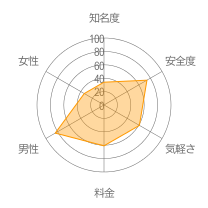 Unmeiレーダーチャート