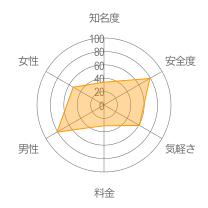 人間釣りレーダーチャート