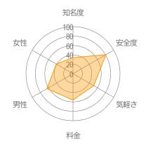 プロローグ(Prologue)レーダーチャート