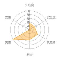 u4Bearレーダーチャート
