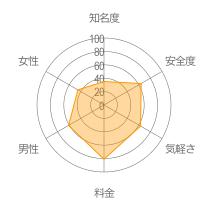 ChatPartyレーダーチャート