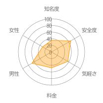 ゴルフ部レーダーチャート
