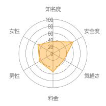 Torte(トルテ)レーダーチャート