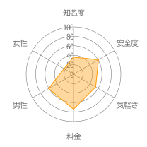 ICHIEレーダーチャート