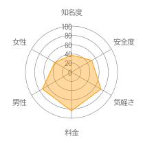 ともチャットレーダーチャート