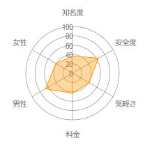 mimiレーダーチャート