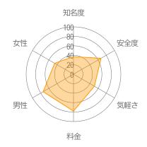 yuelaoレーダーチャート