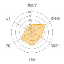 W-Matchレーダーチャート