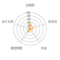 ダレログレーダーチャート