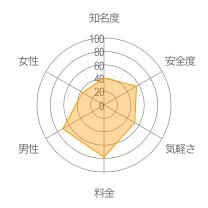 ハニーアップレーダーチャート
