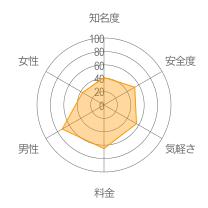 Date-meレーダーチャート