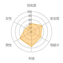 カフェフレレーダーチャート