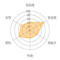 Matchbook(マッチブック)レーダーチャート